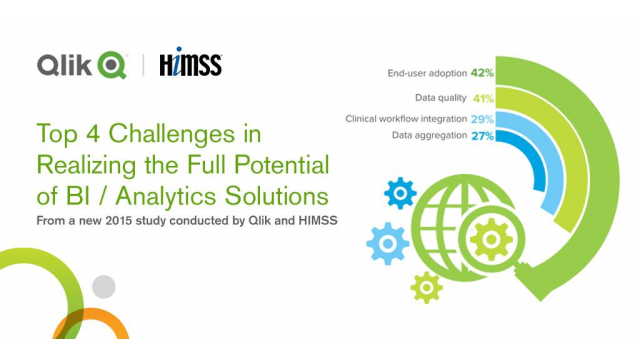 Qlik & HIMMS Analytics Research Report